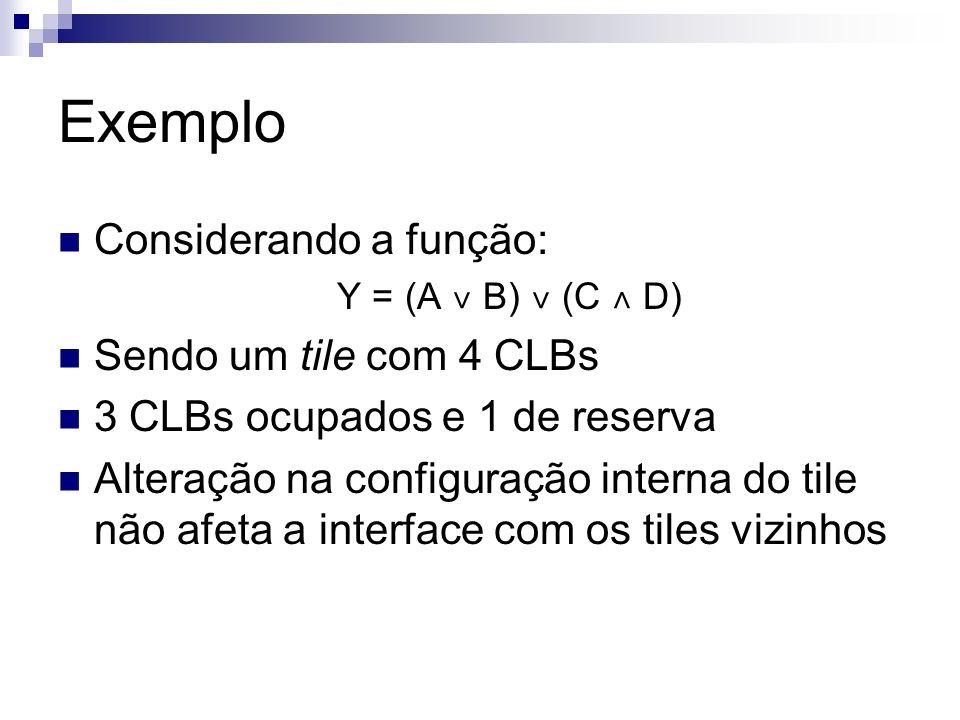 Exemplo Considerando a função: Y = (A ˅ B) ˅ (C ˄ D) Sendo um tile com 4 CLBs 3 CLBs ocupados e 1 de reserva Alteração na configuração interna do tile