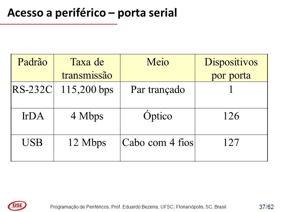 Programação de Periféricos, Prof. Eduardo Bezerra, UFSC, Florianópolis, SC, Brasil 37/62 Acesso a periférico – porta serial PadrãoTaxa de transmissão