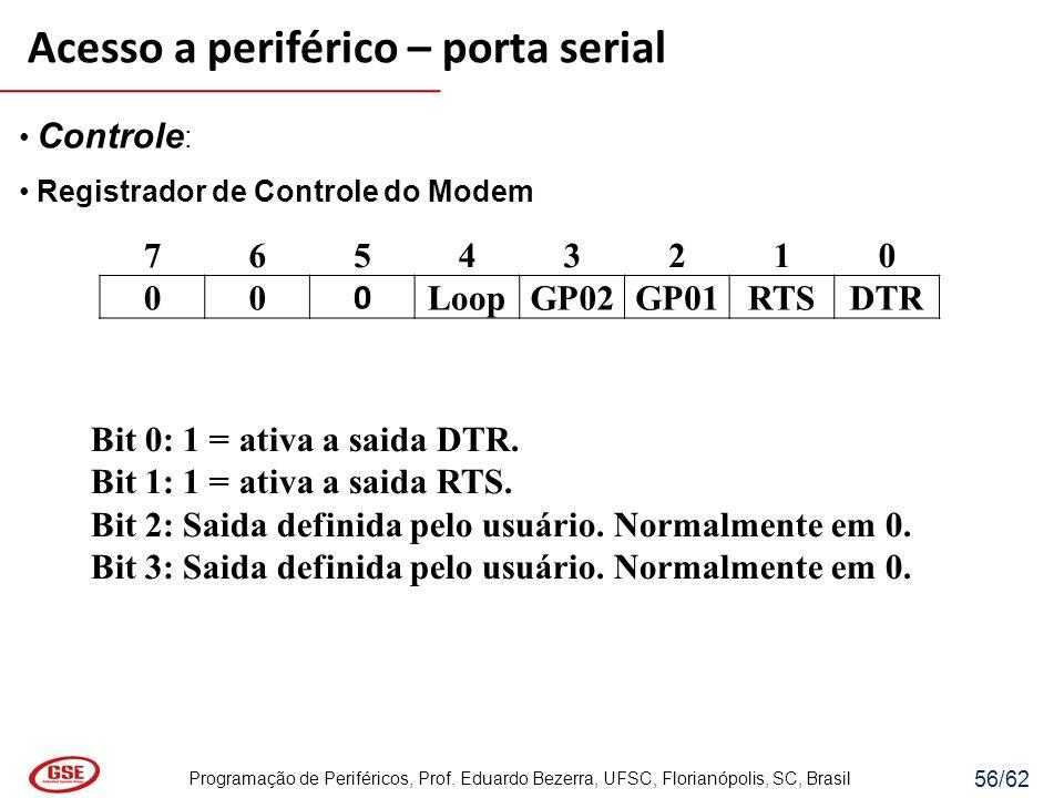 Programação de Periféricos, Prof. Eduardo Bezerra, UFSC, Florianópolis, SC, Brasil 56/62 Controle : Registrador de Controle do Modem Acesso a periféri