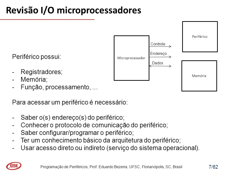 Programação de Periféricos, Prof. Eduardo Bezerra, UFSC, Florianópolis, SC, Brasil 7/62 Periférico possui: -Registradores; -Memória; -Função, processa