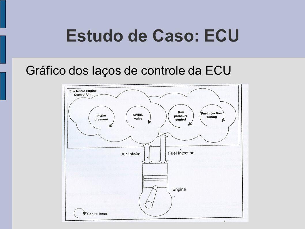 Estudo de Caso: ECU Gráfico dos laços de controle da ECU