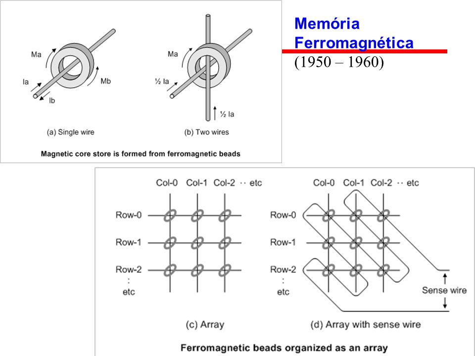 Memória Ferromagnética (1950 – 1960)