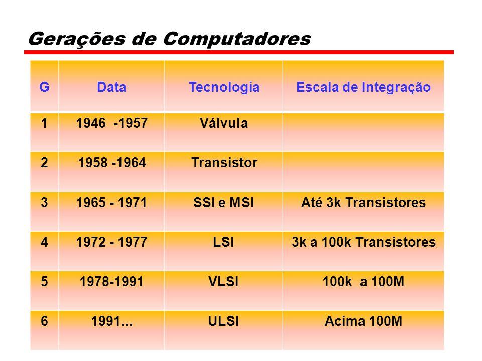Gerações de Computadores GDataTecnologia Escala de Integração 11946 -1957Válvula 21958 -1964Transistor 31965 - 1971SSI e MSIAté 3k Transistores 41972 - 1977LSI3k a 100k Transistores 51978-1991VLSI100k a 100M 61991...ULSIAcima 100M
