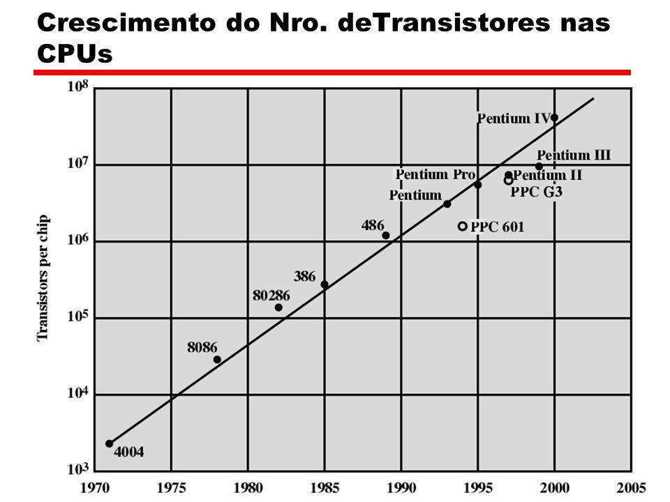 Crescimento do Nro. deTransistores nas CPUs