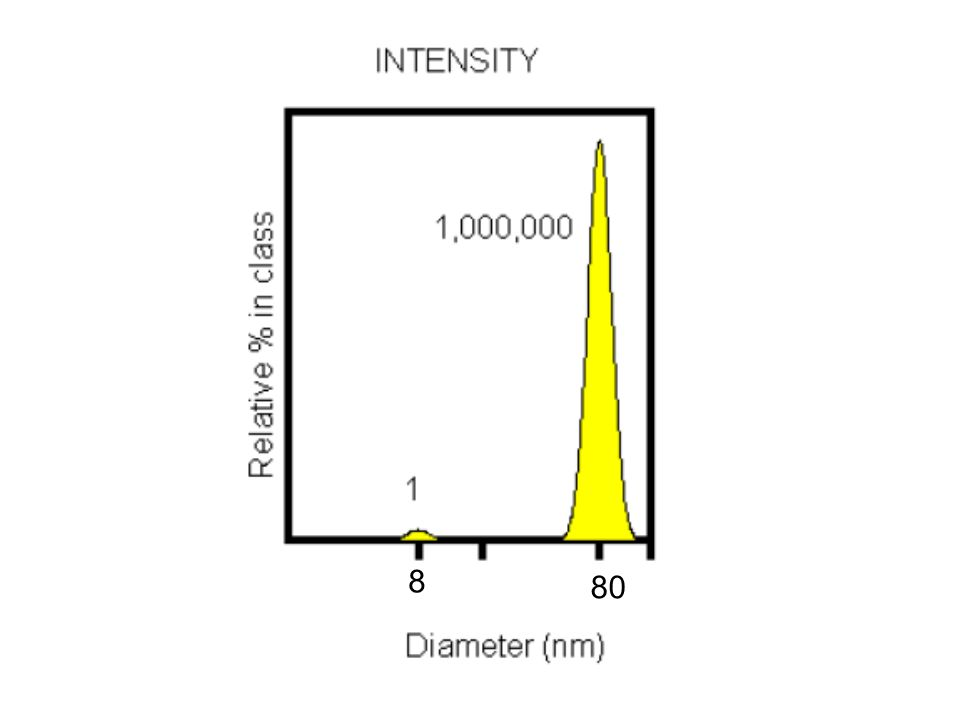 - Volume d 3 d 1 - Number V= 4 r 3 r = d/2 V= 4 (d/2)3 = 4 d 3 8 By the Mie theory is possible convert intensity distribution into volume