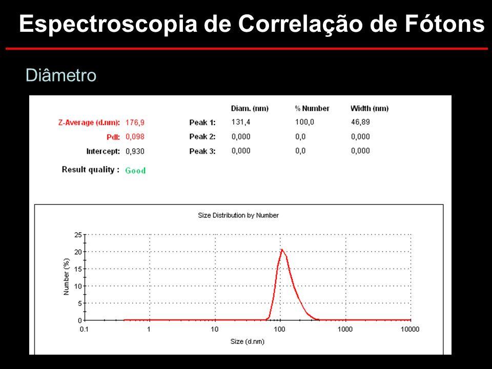 Potencial Zeta Espectroscopia de Correlação de Fótons