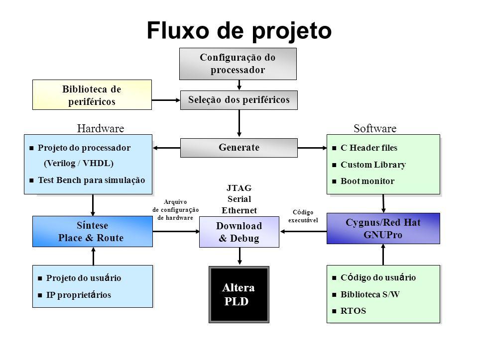 Fluxo de projeto Projeto do processador (Verilog / VHDL) Test Bench para simulação C Header files Custom Library Boot monitor S í ntese Place & Route