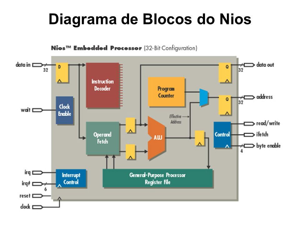 Diagrama de Blocos do Nios