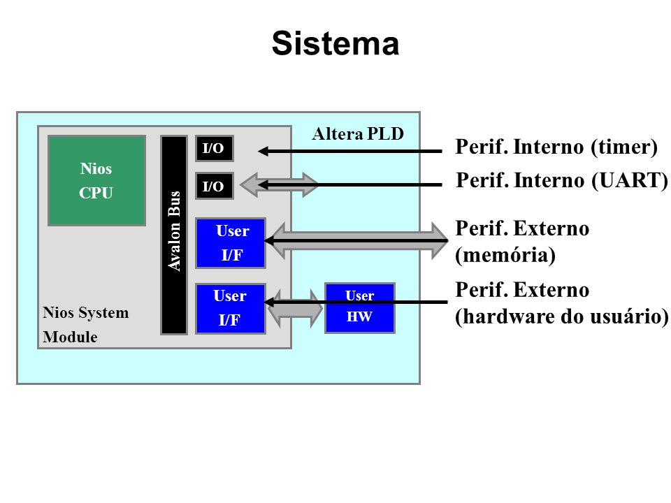 Sistema Nios CPU Avalon Bus User I/F Nios System Module I/O Altera PLD User HW User I/F Perif. Interno (timer) Perif. Interno (UART) Perif. Externo (m