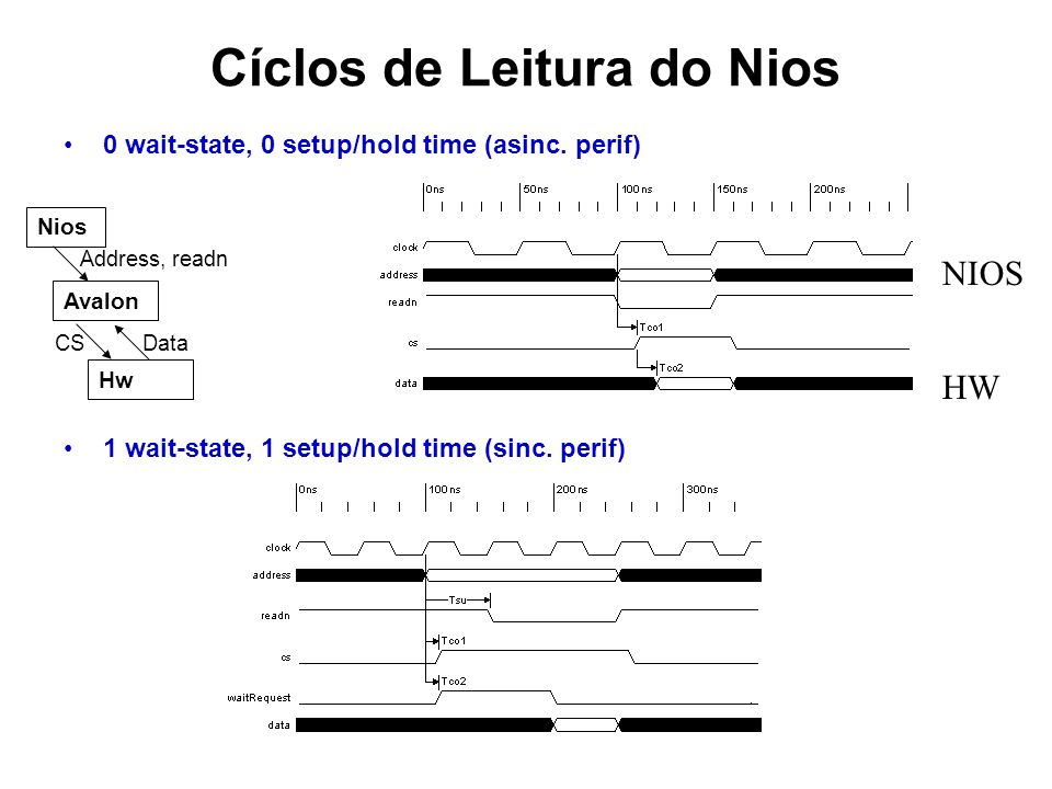Cíclos de Leitura do Nios 0 wait-state, 0 setup/hold time (asinc.