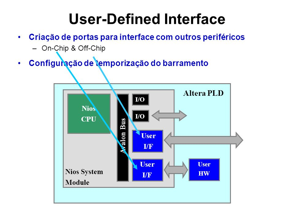 Nios CPU Avalon Bus User I/F Nios System Module I/O Altera PLD User HW User I/F User-Defined Interface Criação de portas para interface com outros periféricos –On-Chip & Off-Chip Configuração de temporização do barramento