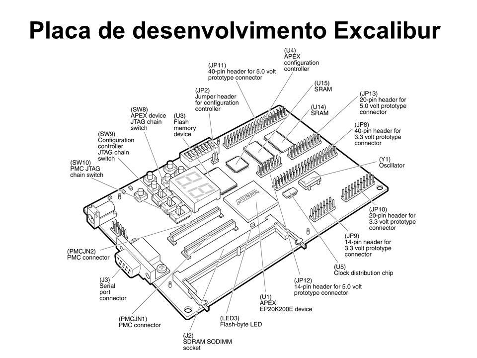 Dispositivo APEX Características nº de portas - 211.000 13KB de RAM nios ocupa entre 25% e 35% da lógica do dispositivo Modo de programação conexão JTAG (Quartus II) memória flash Placa de desenvolvimento Excalibur
