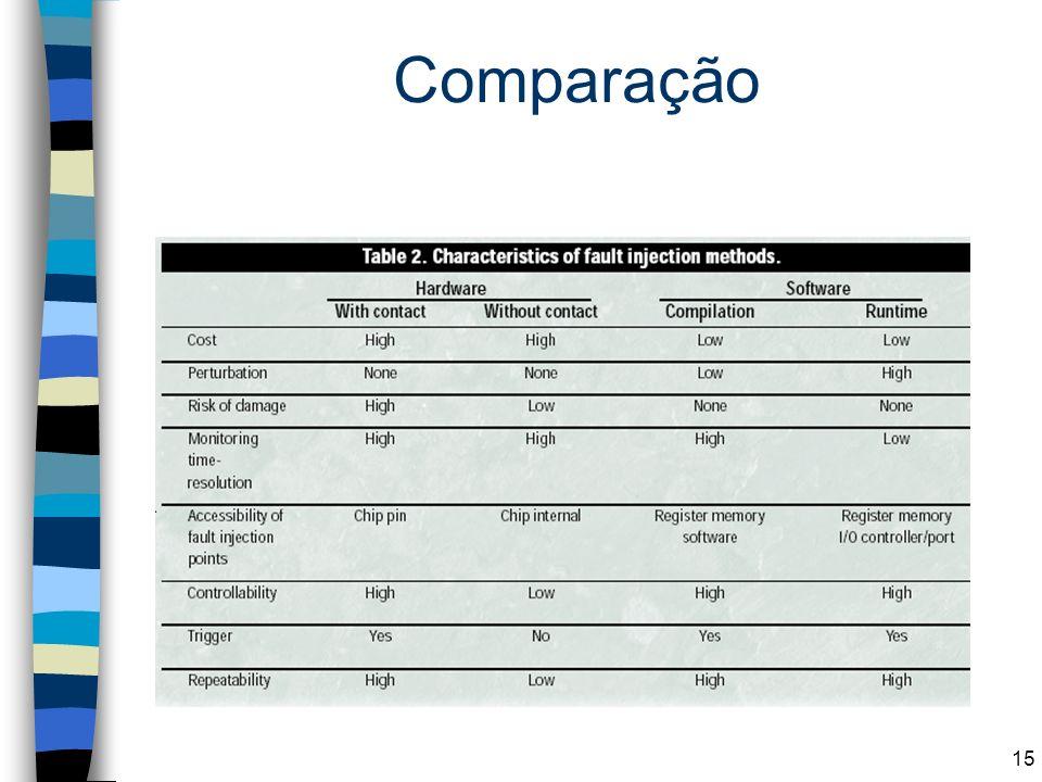 Comparação 15