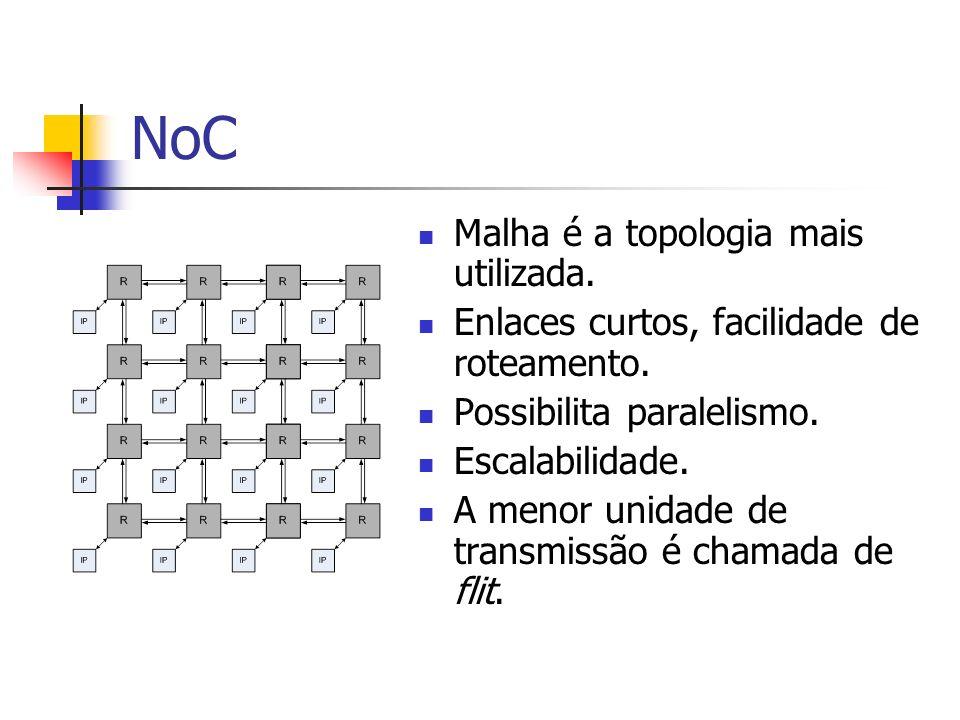 NoC Malha é a topologia mais utilizada. Enlaces curtos, facilidade de roteamento. Possibilita paralelismo. Escalabilidade. A menor unidade de transmis