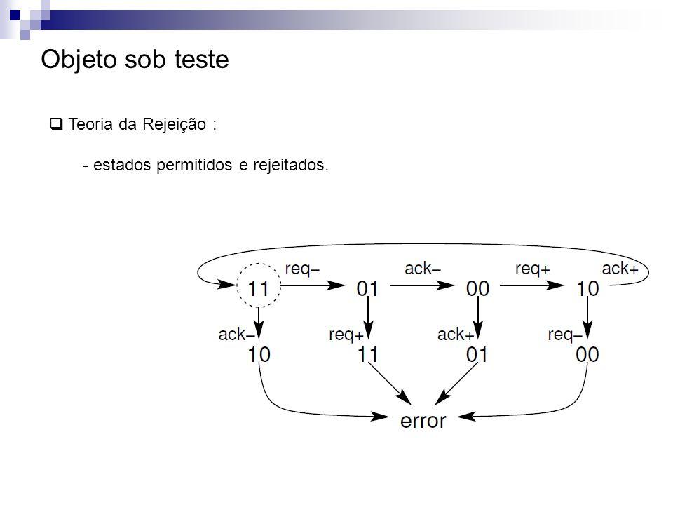 Objeto sob teste Extensão do grafo de estados: - violação de timing (e = early).