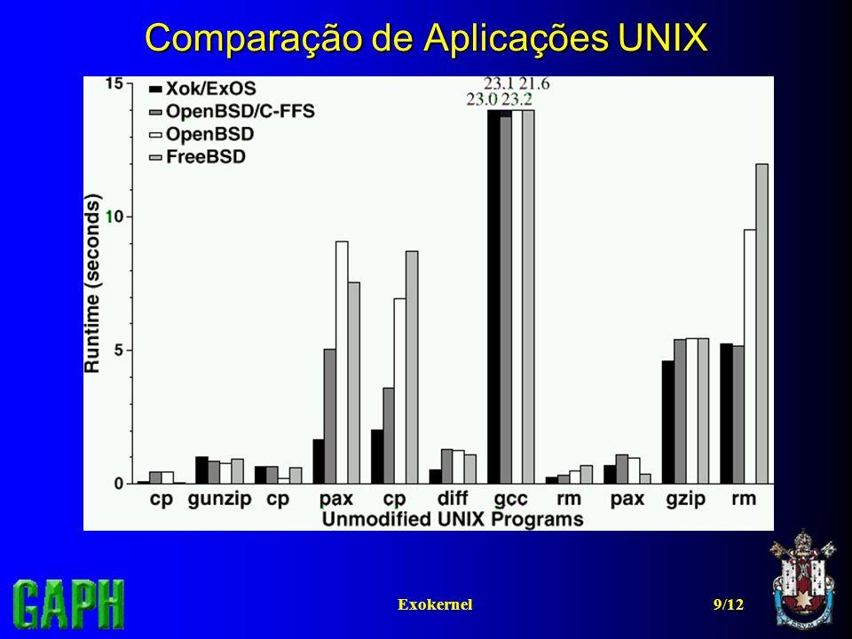 9/12Exokernel Comparação de Aplicações UNIX