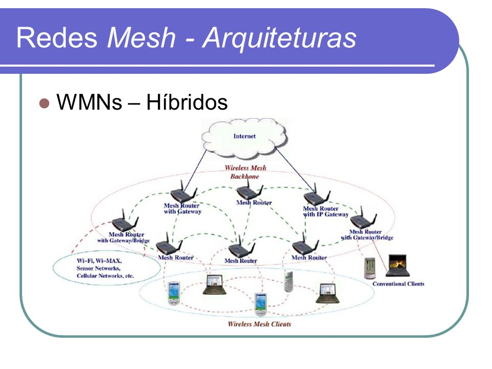 Redes Mesh - Arquiteturas WMNs – Híbridos