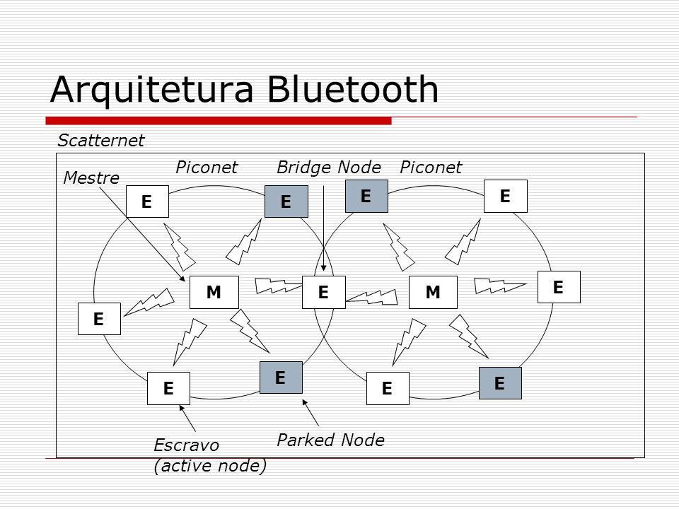 M E E EE E Piconet M E EE E E Arquitetura Bluetooth E Parked NodeEscravo (active node) Mestre Scatternet Bridge Node