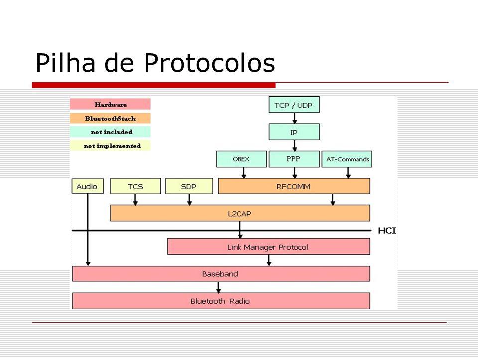 Pilha de Protocolos