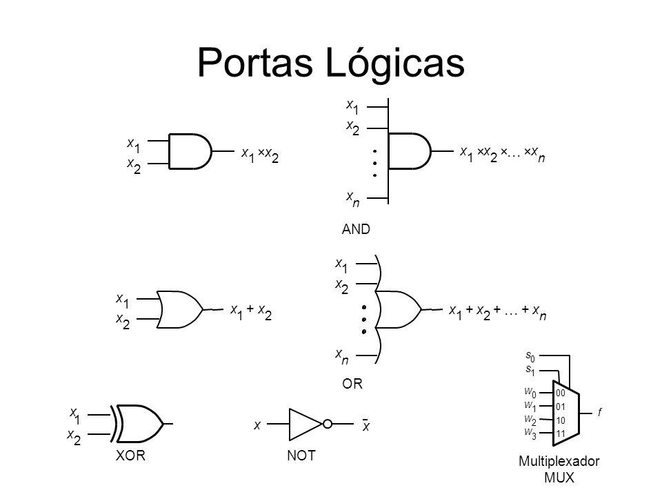 Portas Lógicas AND OR x x x 1 x 2 x n x 1 x 2 x n +++ x 1 x 2 x 1 x 2 + NOT x 1 x 2 x n x 1 x 2 x 1 x 2 x 1 x 2 x n x 1 x 2 XOR f s 1 w 0 w 1 00 01 s 0 w 2 w 3 10 11 Multiplexador MUX