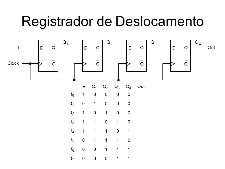 Registrador de Deslocamento D Q Q Clock D Q Q D Q Q D Q Q In Out Q 1 Q 2 Q 3 Q 4 t 0 t 1 t 2 t 3 t 4 t 5 t 6 t 7 1 0 1 1 1 0 0 0 0 1 0 1 1 1 0 0 0 0 1 0 1 1 1 0 0 0 0 1 0 1 1 1 0 0 0 0 1 0 1 1 Q 1 Q 2 Q 3 Q 4 = In
