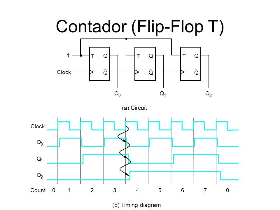 Contador (Flip-Flop T) T Q Q Clock T Q Q T Q Q 1 Q 0 Q 1 Q 2 (a) Circuit Clock Q 0 Q 1 Q 2 Count012345670 (b) Timing diagram