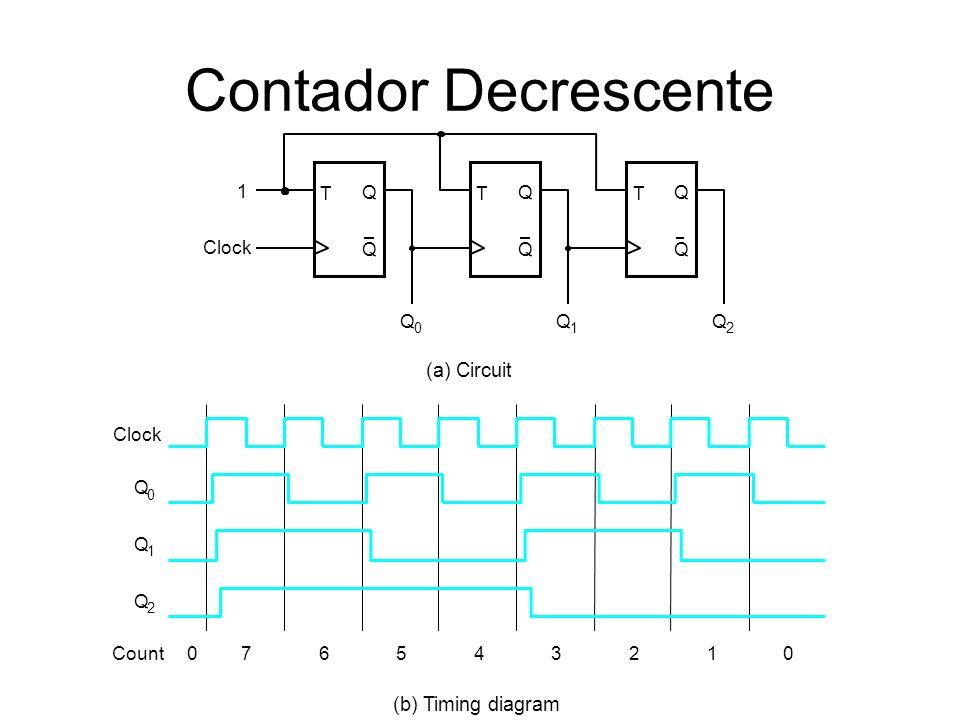 Contador Decrescente T Q Q Clock T Q Q T Q Q 1 Q 0 Q 1 Q 2 (a) Circuit Clock Q 0 Q 1 Q 2 Count076543210 (b) Timing diagram