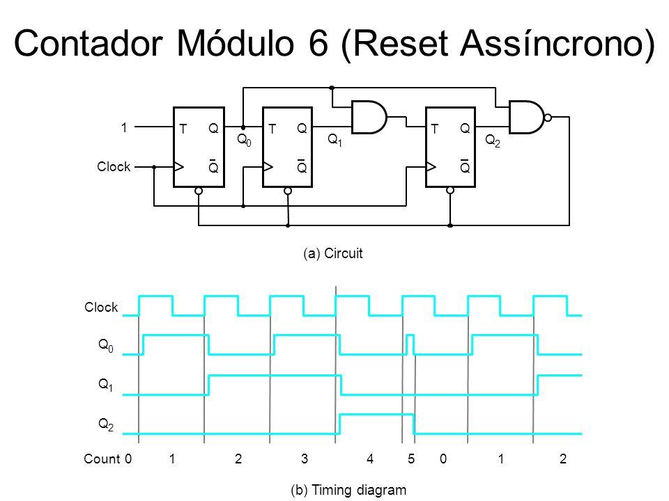 Contador Módulo 6 (Reset Assíncrono) T Q Q Clock T Q Q T Q Q 1 Q 0 Q 1 Q 2 (a) Circuit Clock Q 0 Q 1 Q 2 Count (b) Timing diagram 012345012
