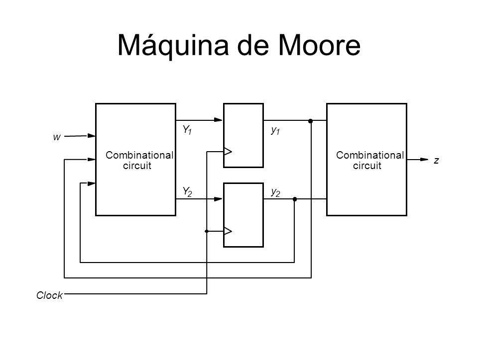 Máquina de Moore Combinational circuit Combinational circuit Clock y 2 z w y 1 Y 1 Y 2