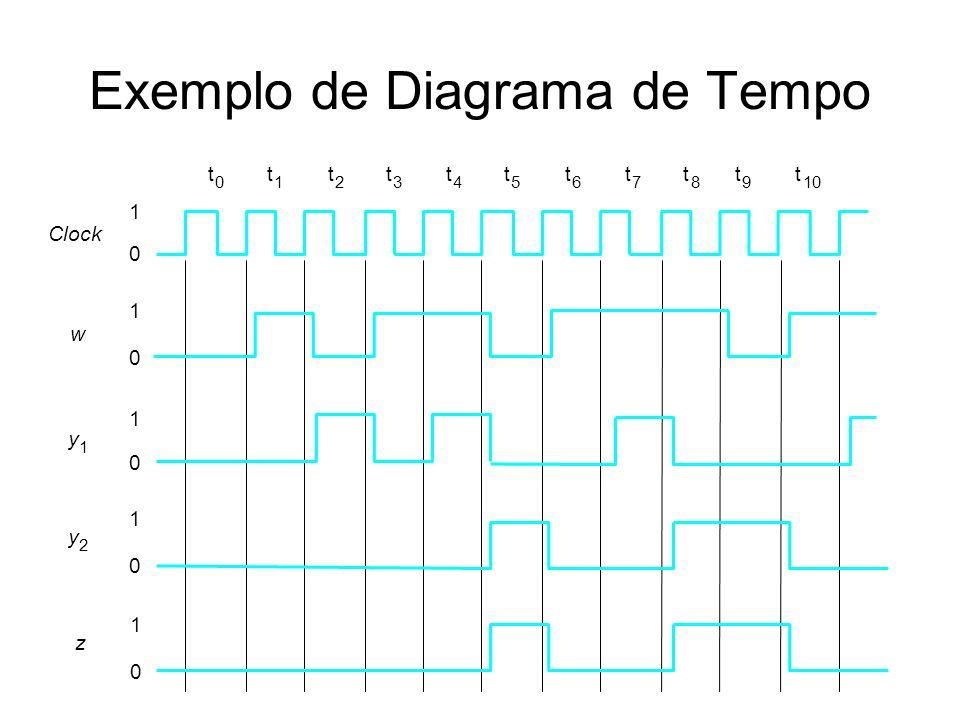 Exemplo de Diagrama de Tempo t 0 t 1 t 2 t 3 t 4 t 5 t 6 t 7 t 8 t 9 t 10 1 0 1 0 1 0 1 0 Clock w y 1 y 2 1 0 z