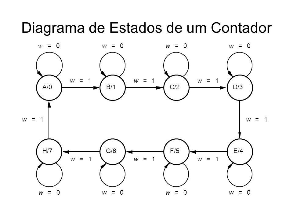 Diagrama de Estados de um Contador w 0= w 1= w 0= w 1= w 0= w 1= w 0= w 1= w 0= w 1= w 0= w 1= w 0= w 1= w 0= w 1= A/0B/1C/2D/3 E/4F/5G/6H/7