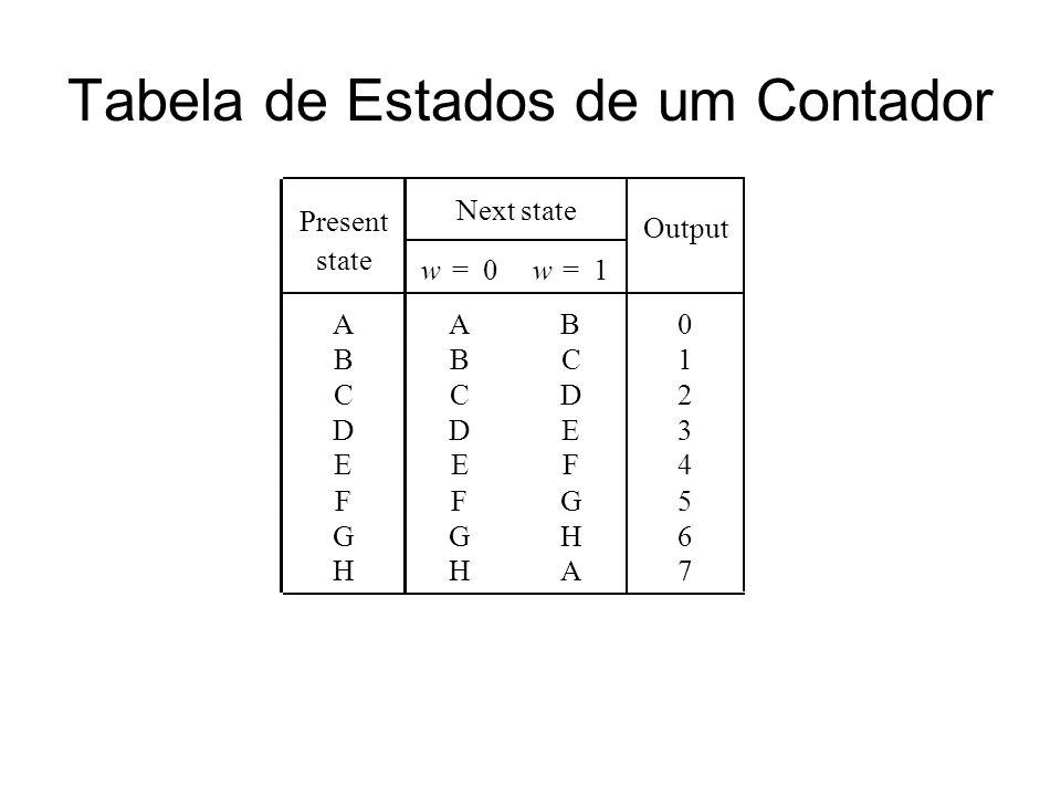 Tabela de Estados de um Contador Present Next state Output state w=0w=1 AAB0 BBC1 CCD2 DDE3 EEF4 FFG5 GGH6 HHA7