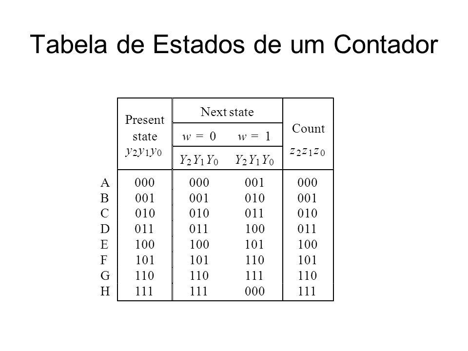 Tabela de Estados de um Contador Present Next state statew=0w=1 Count y 2 y 1 y 0 Y 2 Y 1 Y 0 Y 2 Y 1 Y 0 z 2 z 1 z 0 A000 001000 B001 010001 C010 011010 D011 100011 E100 101100 F101 110101 G110 111110 H111 000111