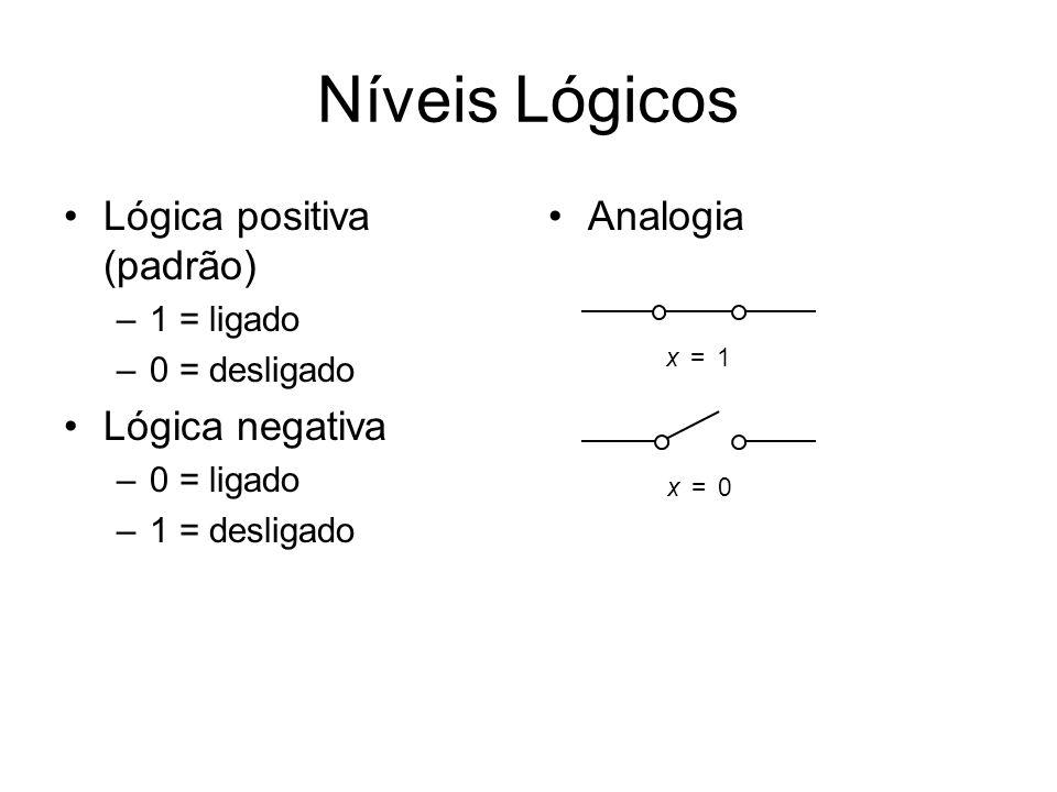 Níveis Lógicos Lógica positiva (padrão) –1 = ligado –0 = desligado Lógica negativa –0 = ligado –1 = desligado Analogia x1= x0=