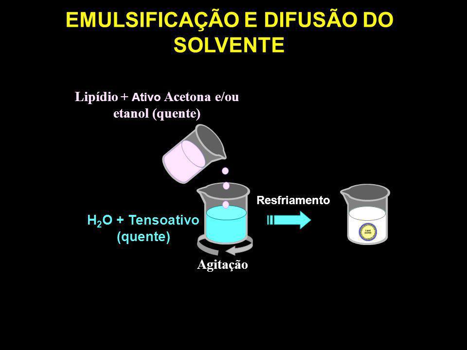 Agitação Lipídio + Ativo Acetona e/ou etanol (quente) H 2 O + Tensoativo (quente) EMULSIFICAÇÃO E DIFUSÃO DO SOLVENTE Resfriamento