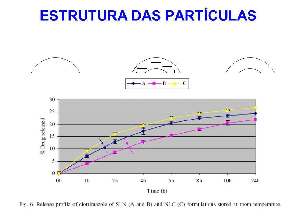 ESTRUTURA DAS PARTÍCULAS Matriz Homogênea (solução sólida) Homogeneização a frio Parede Rica em Ativo Núcleo Rico em ativo
