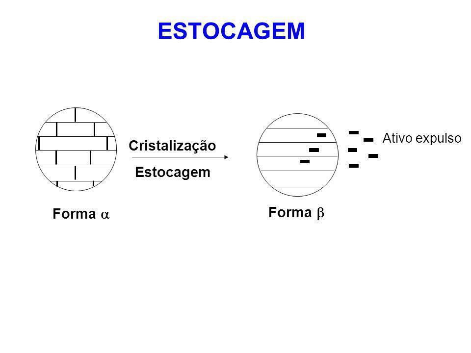Forma ESTOCAGEM Cristalização Ativo expulso Estocagem