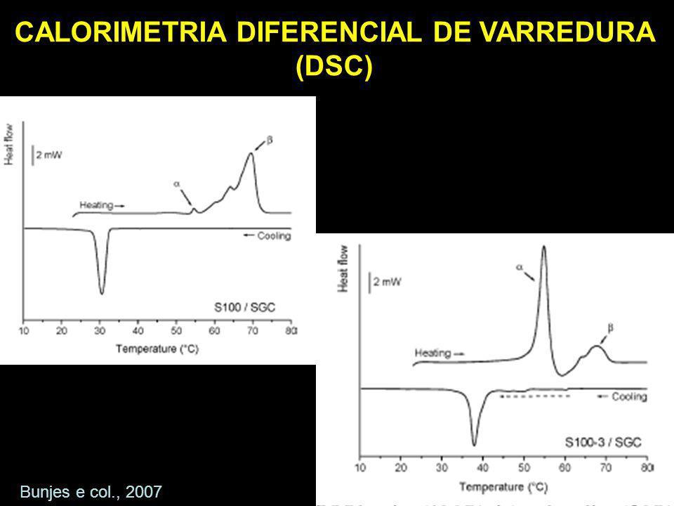 Bunjes e col., 2007 CALORIMETRIA DIFERENCIAL DE VARREDURA (DSC)