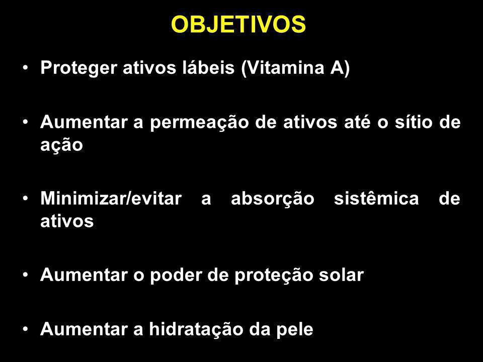 Proteger ativos lábeis (Vitamina A) Aumentar a permeação de ativos até o sítio de ação Minimizar/evitar a absorção sistêmica de ativos Aumentar o pode