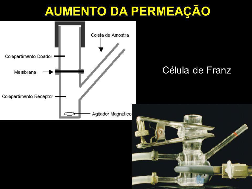AUMENTO DA PERMEAÇÃO Célula de Franz