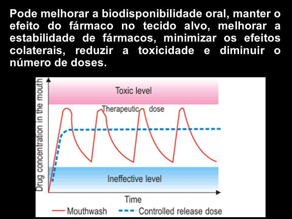 Pode melhorar a biodisponibilidade oral, manter o efeito do fármaco no tecido alvo, melhorar a estabilidade de fármacos, minimizar os efeitos colatera