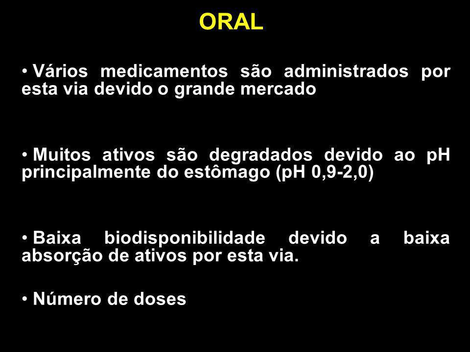 ORAL Vários medicamentos são administrados por esta via devido o grande mercado Muitos ativos são degradados devido ao pH principalmente do estômago (