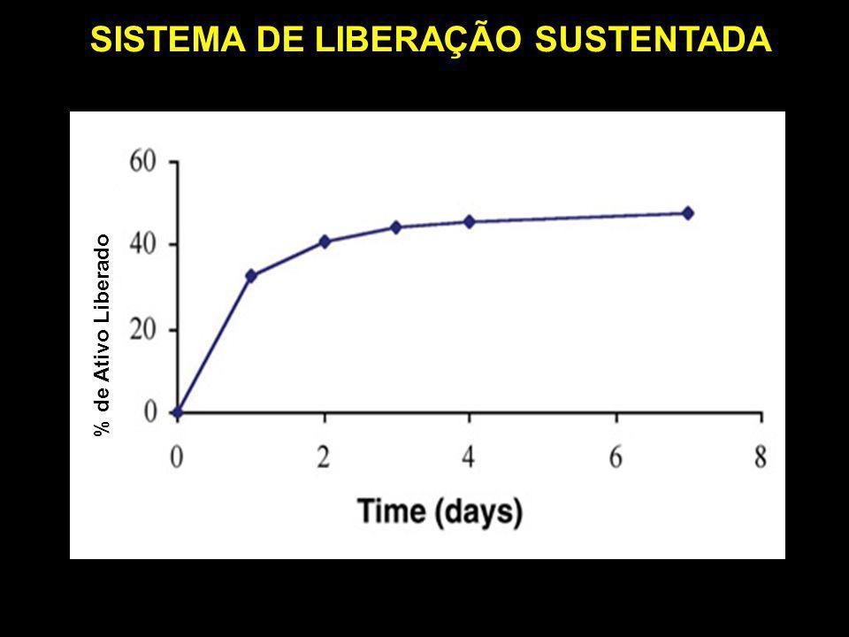 % de Ativo Liberado SISTEMA DE LIBERAÇÃO SUSTENTADA