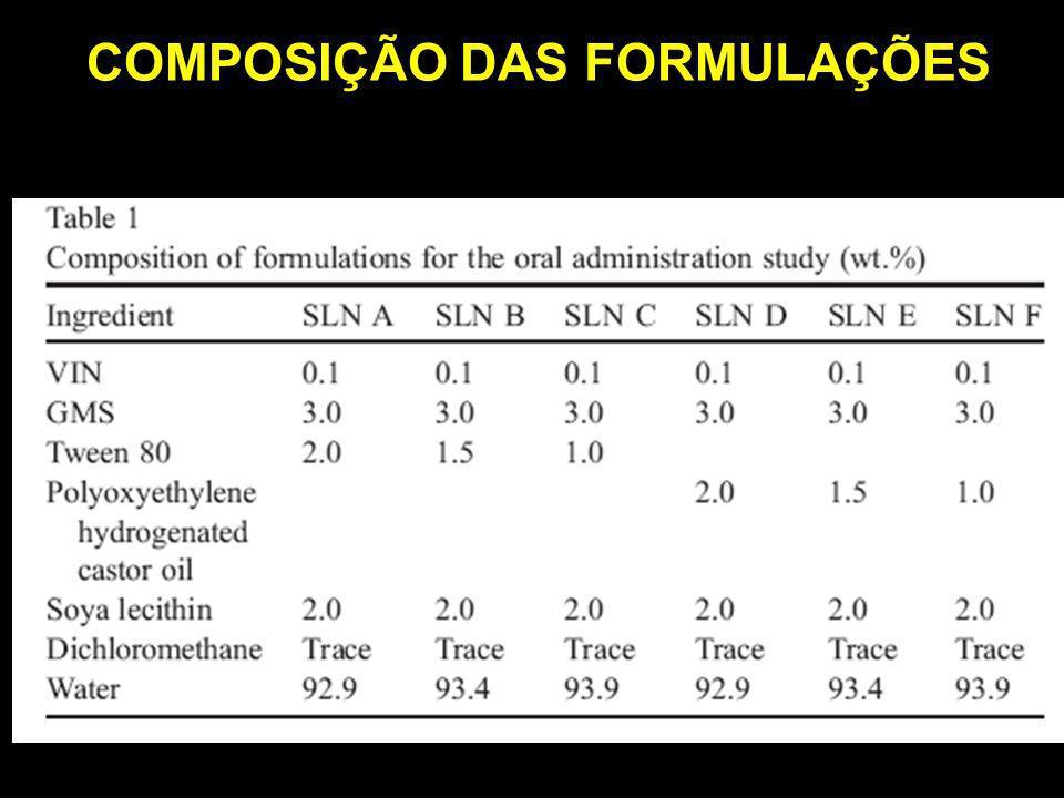 COMPOSIÇÃO DAS FORMULAÇÕES