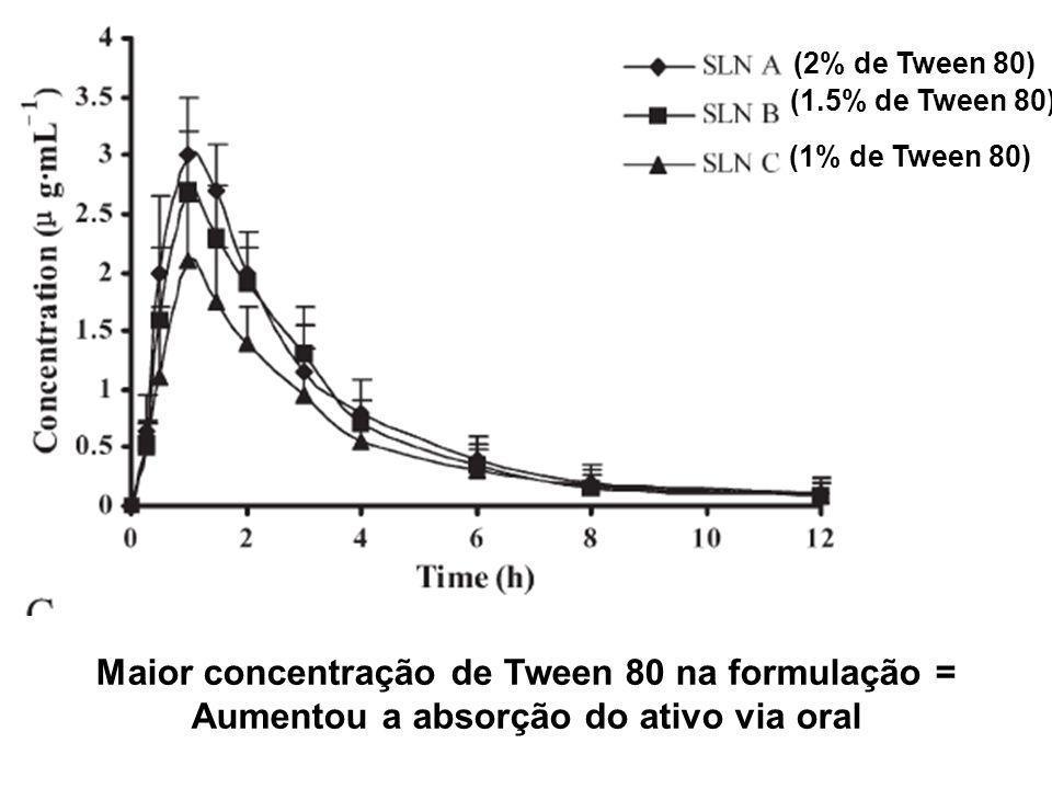 (2% de Tween 80) (1.5% de Tween 80) (1% de Tween 80) Maior concentração de Tween 80 na formulação = Aumentou a absorção do ativo via oral
