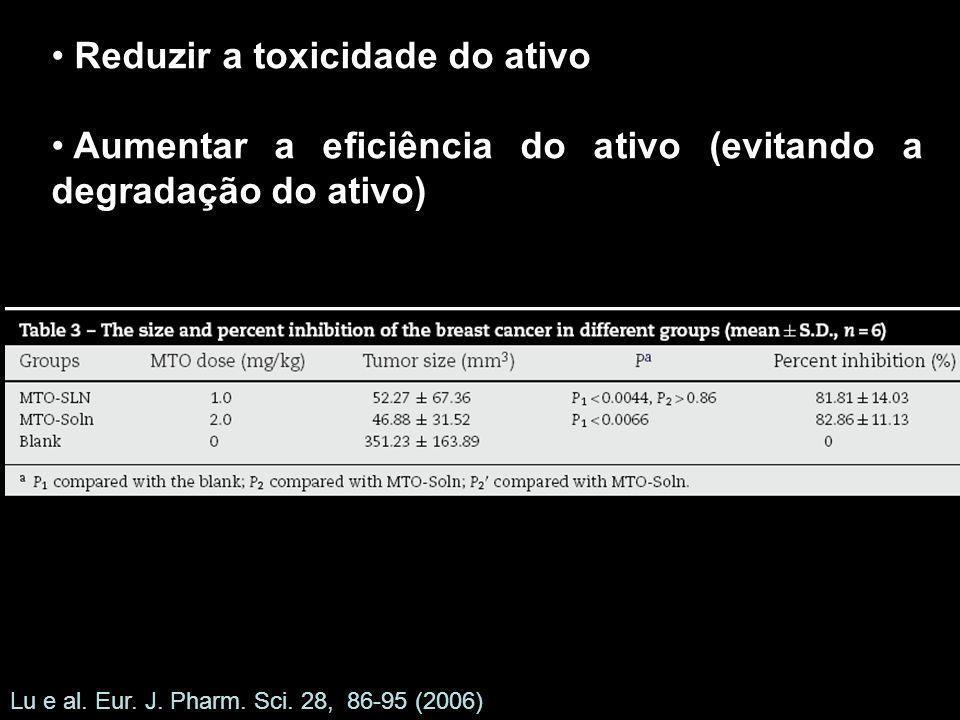 Reduzir a toxicidade do ativo Aumentar a eficiência do ativo (evitando a degradação do ativo) Lu e al. Eur. J. Pharm. Sci. 28, 86-95 (2006)