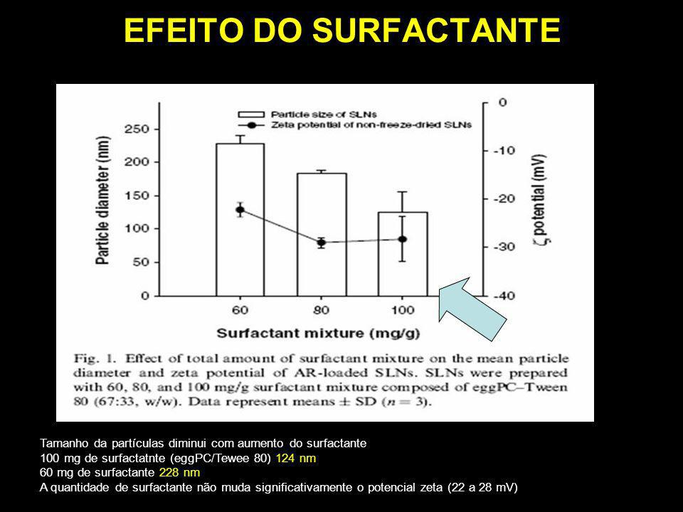 EFEITO DO SURFACTANTE Tamanho da partículas diminui com aumento do surfactante 100 mg de surfactatnte (eggPC/Tewee 80) 124 nm 60 mg de surfactante 228