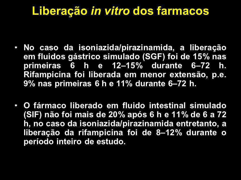Liberação in vitro dos farmacos No caso da isoniazida/pirazinamida, a liberação em fluidos gástrico simulado (SGF) foi de 15% nas primeiras 6 h e 12–1