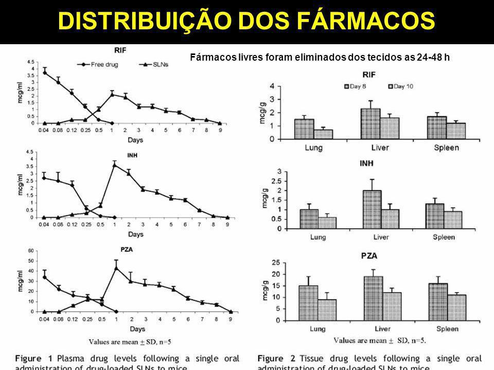 DISTRIBUIÇÃO DOS FÁRMACOS Fármacos livres foram eliminados dos tecidos as 24-48 h