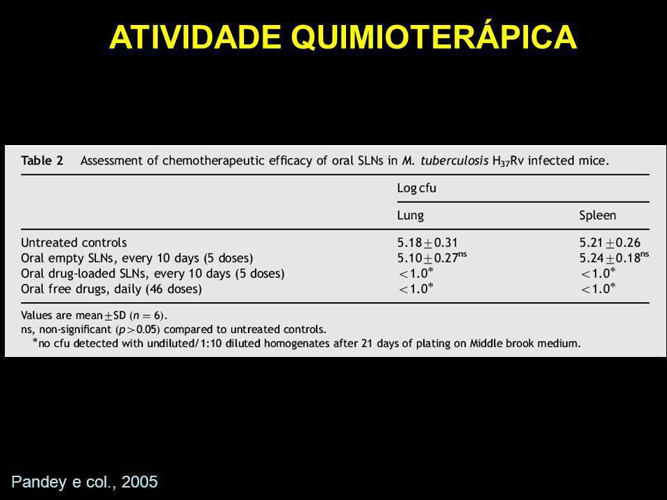 ATIVIDADE QUIMIOTERÁPICA Pandey e col., 2005